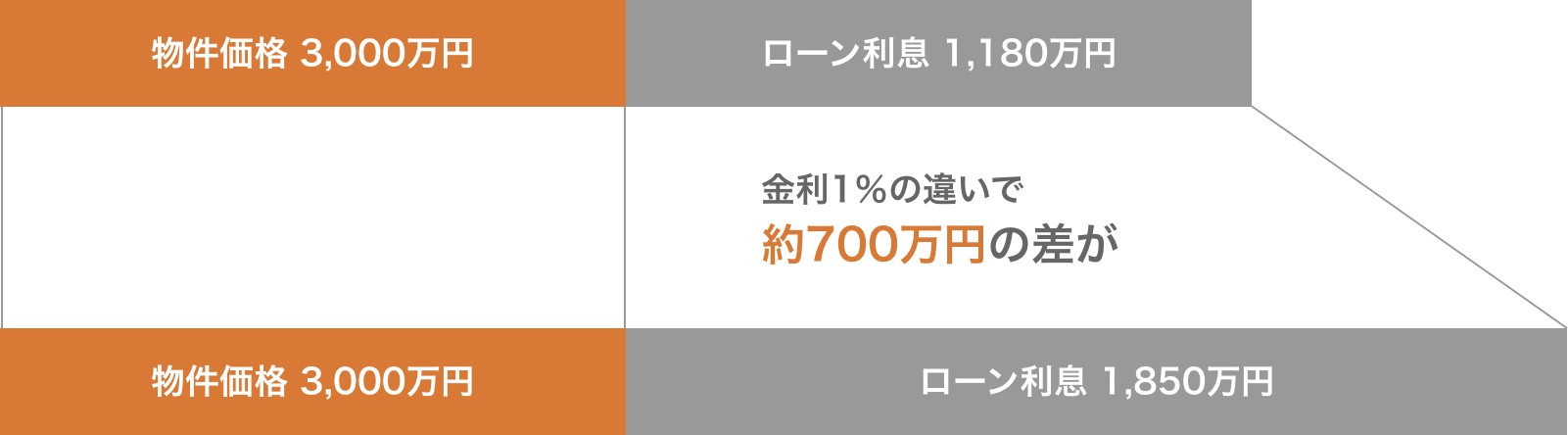金利1%で700万円も違う